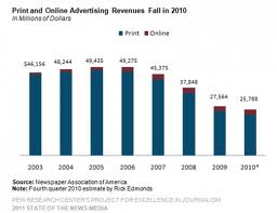 Continuing declines in newspaper advertising revenues