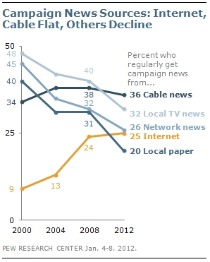 Trends in Campaign News Sources (Pew Surveys)