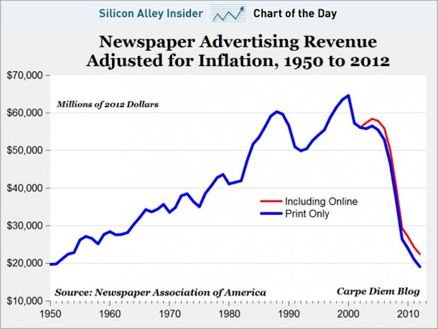 Newspaper advertising revenues decline to 1950 levels in inflation-adjusted dollars.