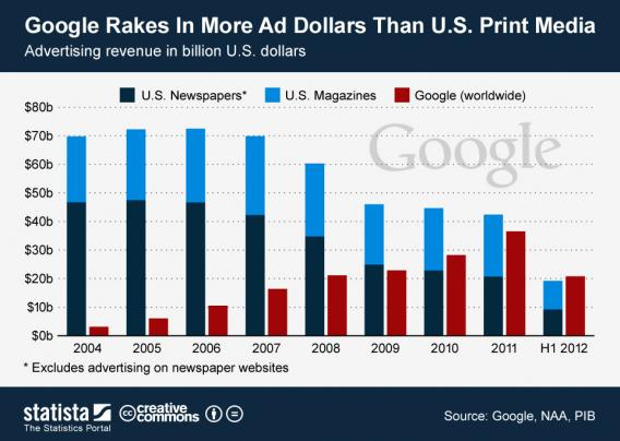 Google and Print Advertising Revenue Trends, 2004-2012