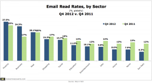 E-Mail Read Rates (Open Rates), Return Path, 4th Quarter 2012