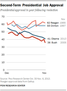Presidential poll comparisons