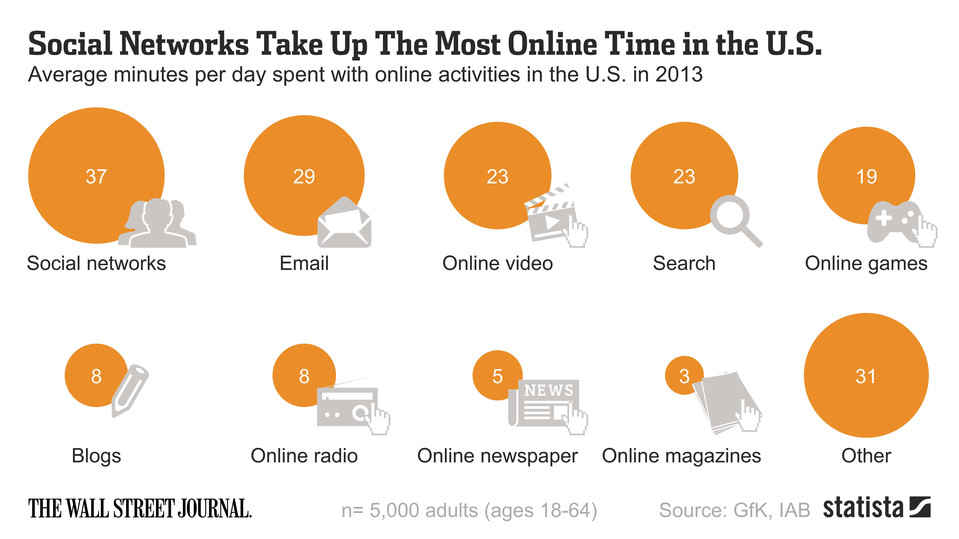 Average time spent online dating