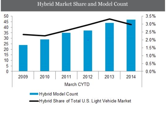 Hybrid Vehicle Stat Chart