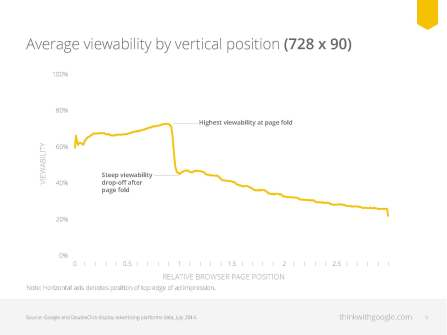 Average viewability by vertical position on online ads