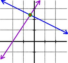 lines crossing