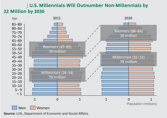 Millennials-vs-Boomers