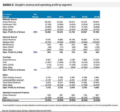 Google Revenue and operating profit Morgan Stanley