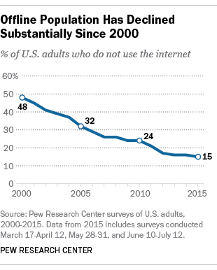 Pew Research Center Americans Not Online 2000-2015 survey results