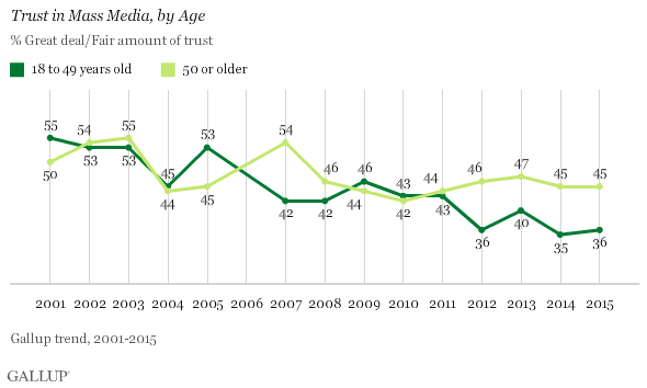 Media trust by age
