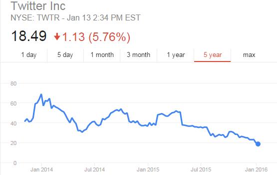 Twitter share price trend