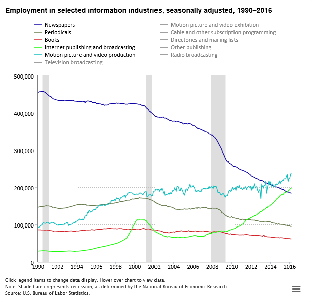 employment-trends-in-newspaper-publishing-and-other-media-1990-2016