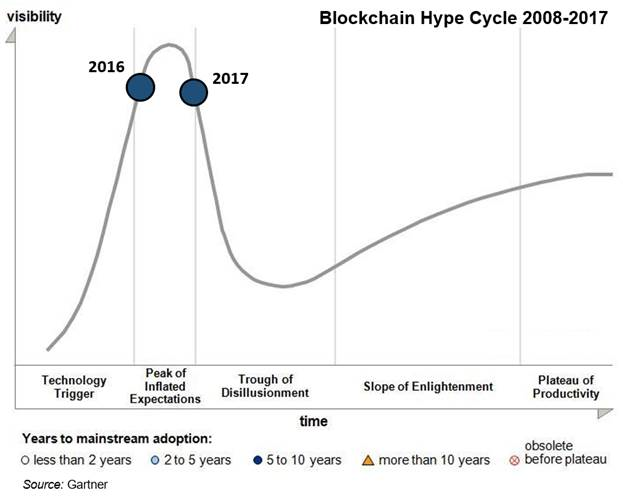 Blockchain Hype Cycle