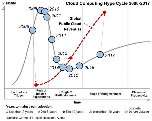 Cloud Computing Hype Cycle